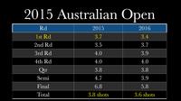 Tennis durchschnitt australian open